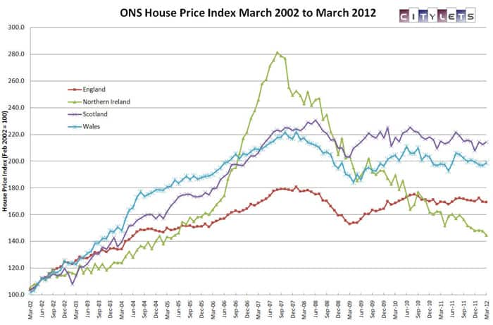 Citylets ONS House Price Index March 2012
