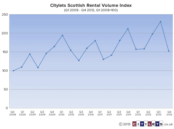 scottish-rental-volume-index-q1-08-q4-12