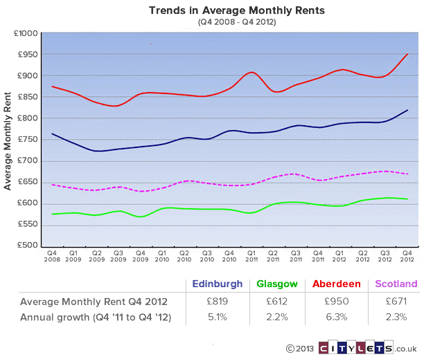 trends-in-average-monthly-rents-q1-08-q4-12