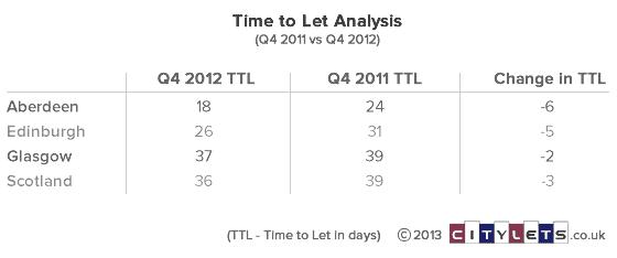 ttl-q4-12