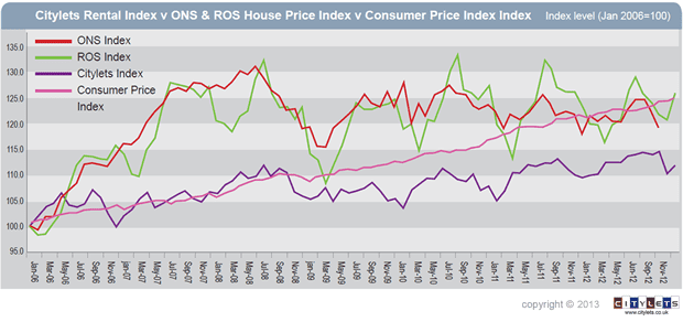 Citylets Rent Index Scotland v House Price v CPI blog small