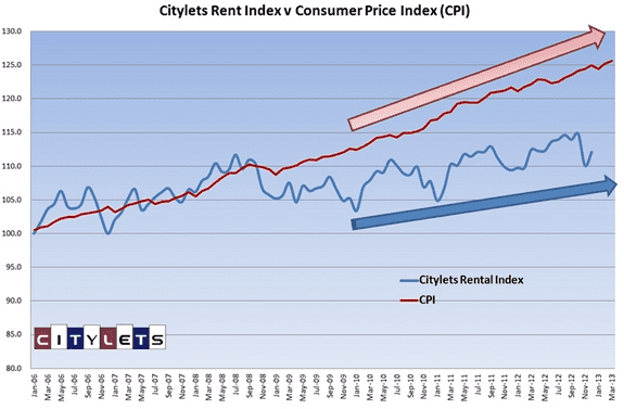cl-index-vs-cpi