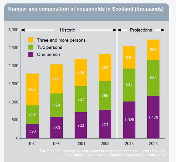 Household Numbers & Composition