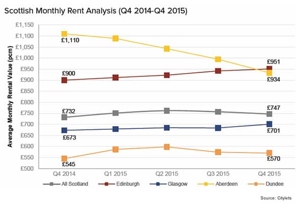 scottish-monthly-rent-analysis-q4-15-L