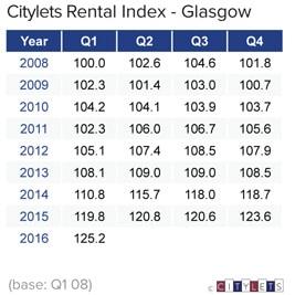 Glasgow-Rental-Index-Q1-16