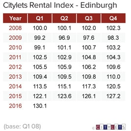 Edinburgh-Rental-Index-Q1-16