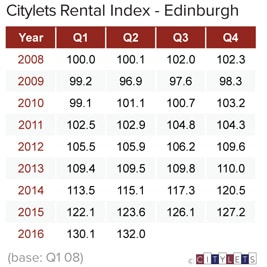 Edinburgh-Rental-Index-Q2-16