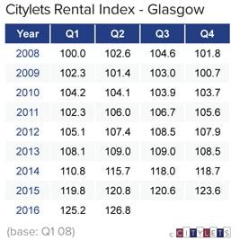 Glasgow-Rental-Index-Q2-16