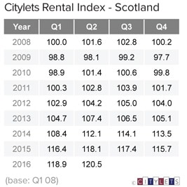 Scotland-Rental-Index-Q2-16