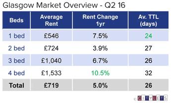 Glasgow Rental Market up 20% in 5 years