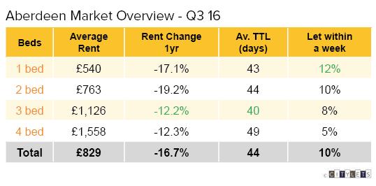 aberdeen-market-overview-q3-16-li