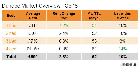 dundee-market-overview-q3-16-li