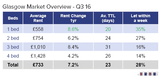 glasgow-market-overview-q3-16-li