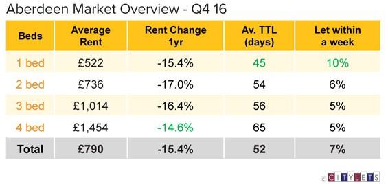 Aberdeen-Market-Overview-Q4-16-LI