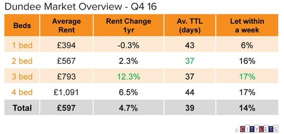 Dundee-Market-Overview-Q4-16-LI