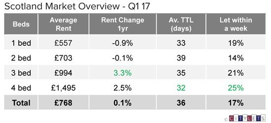 Scotland-Market-Overview-Q1-17