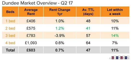 Dundee-Market-Overview-Q2-17-LI
