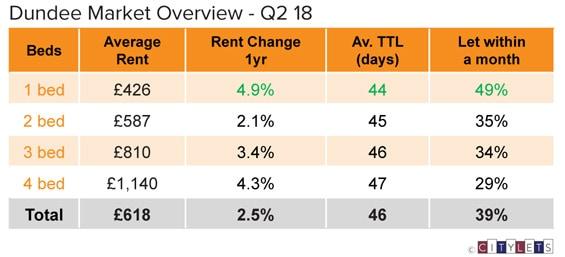 Dundee-Market-Overview-Q2-18-LI