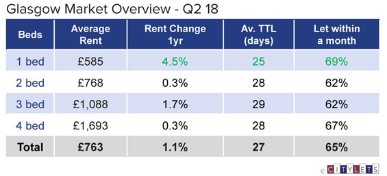 Glasgow-Market-Overview-Q2-18-LI