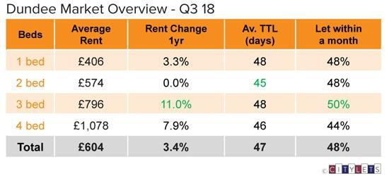 Dundee-Market-Overview-Q3-18-LI