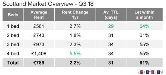 Scotland-Market-Overview-Q3-18-LI