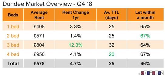 Dundee-Market-Overview-Q4-18-LI