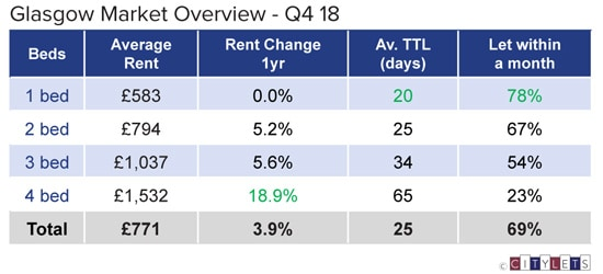 Glasgow-Market-Overview-Q4-18-LI