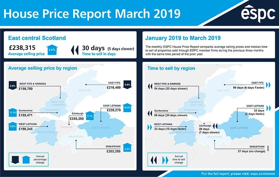 east-central-scotland-mar-2019-espc