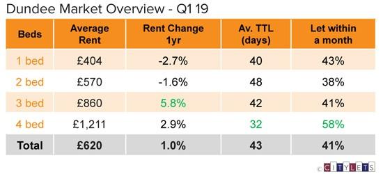 Dundee-Market-Overview-Q1-19-LI
