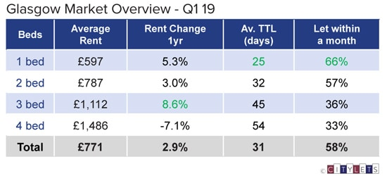 Glasgow-Market-Overview-Q1-19-LI