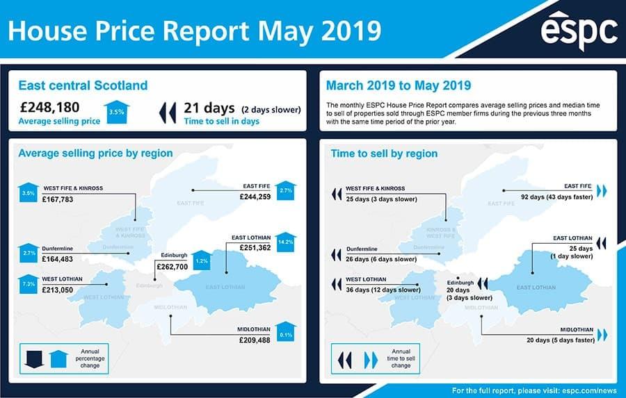 east-central-scotland-may-2019-espc