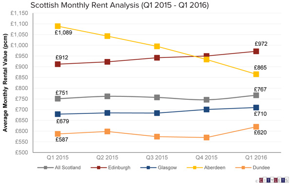 Q1 16 Scottish Monthly Rent Analysis